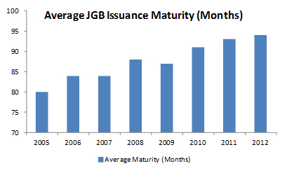 Average JGB issuance maturity
