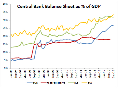Central bank balance sheet as a percentage of GDP
