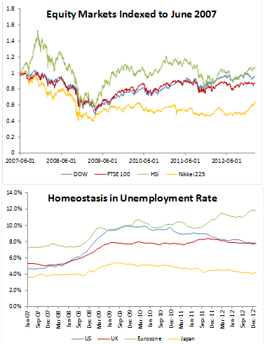 Major global indices have recovered; different story with unemployment