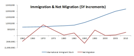 Immigration (LHS) and net immigration (RHS)