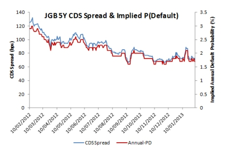 JGB 5Y CDS spread (LHS) & implied default (RHS)