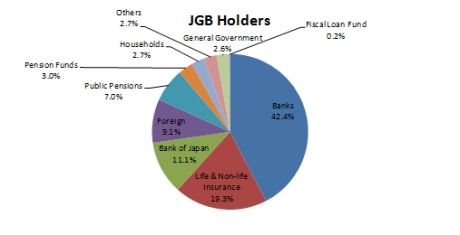 Outstanding JGB holdings