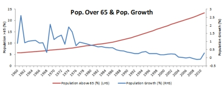 Proportion of population over 65 (LHS) and net population growth rate (RHS)